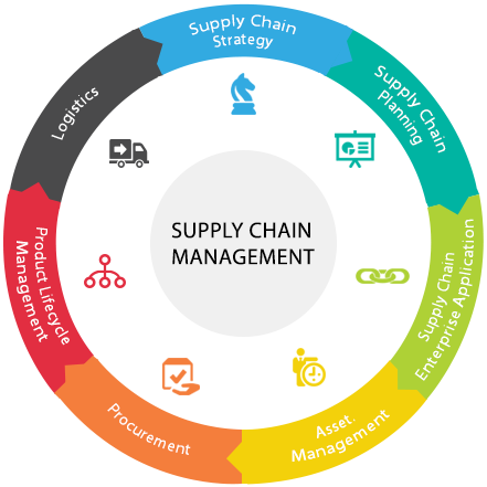National Certificate Supply Chain Management 5